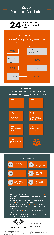 Buyer Persona Statistics Infographic