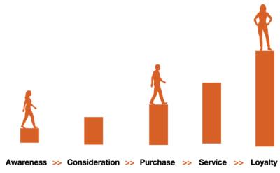 customer journey personas
