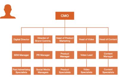 Organization_Marketing